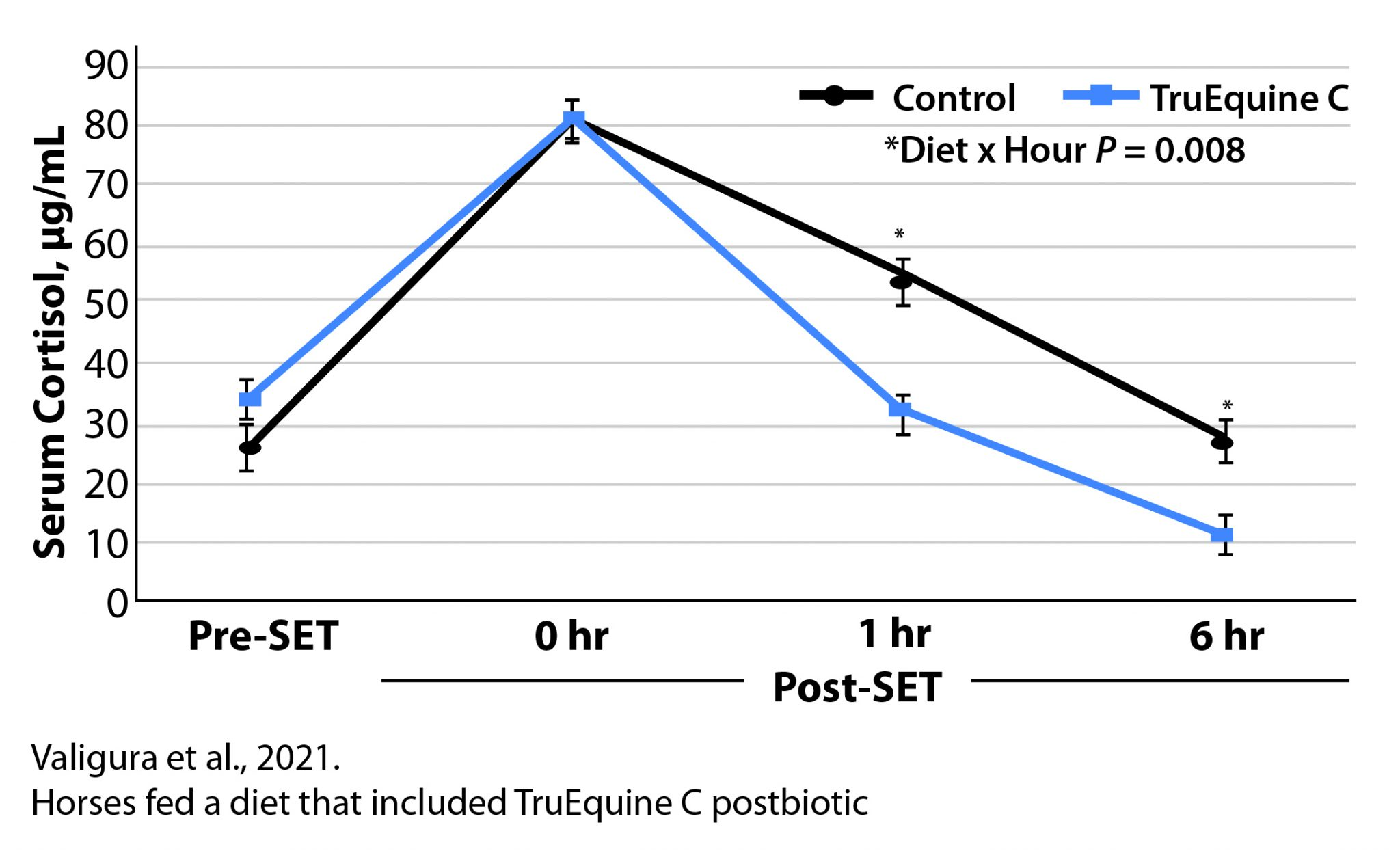 Postbiotic Horse Feed Additive - Stress Management Chart