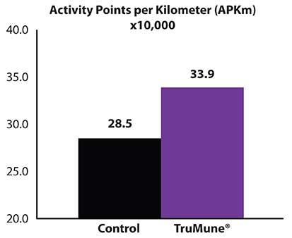 TruMune Activity Points Comparison Graph