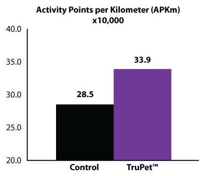 TruPet Activity Points Chart